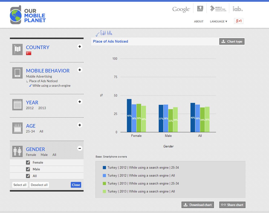 Google Think Insights Mobil Datas