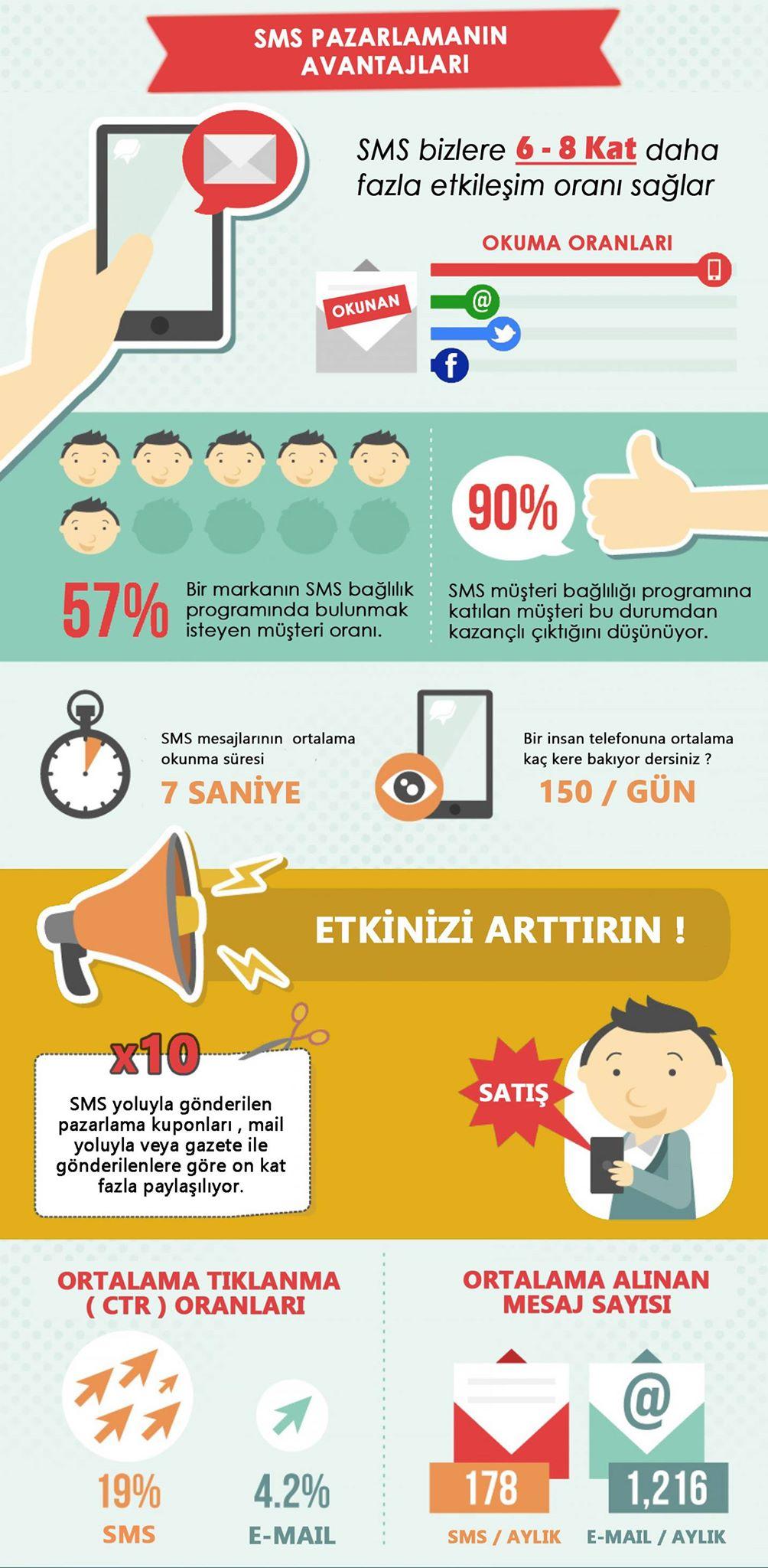 SMS Pazarlaması İnfografik