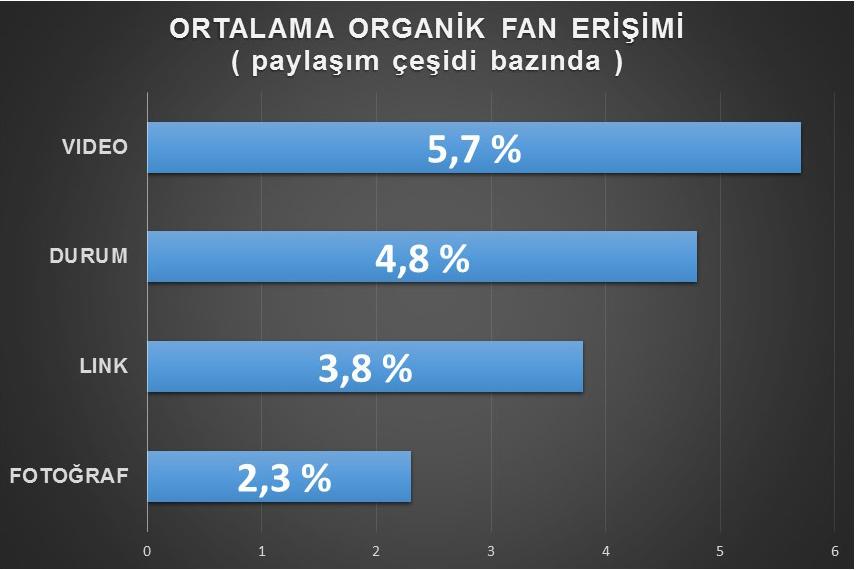 ortalama-organik-fan-erişimi