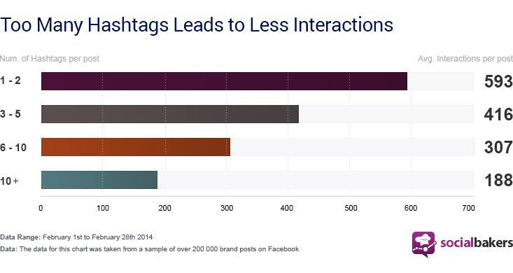 2014 yılının, gönderi başında hashtag kullanımı sayısıyla etkileşim oranları