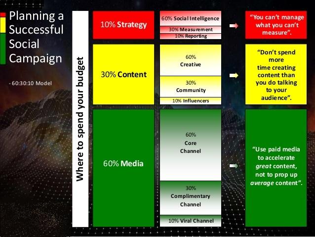 Başarılı Bir Sosyal Medya Kampanyası İçin