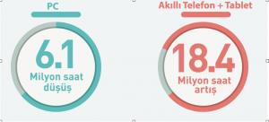 ıab infografik datası pc- akıllı telefon durumu