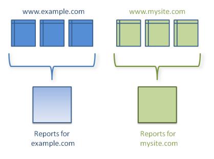 ileri_düzey_analytics1